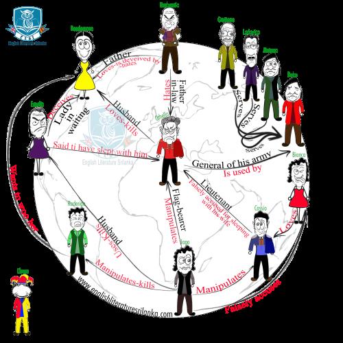 ELSL-othello characters
